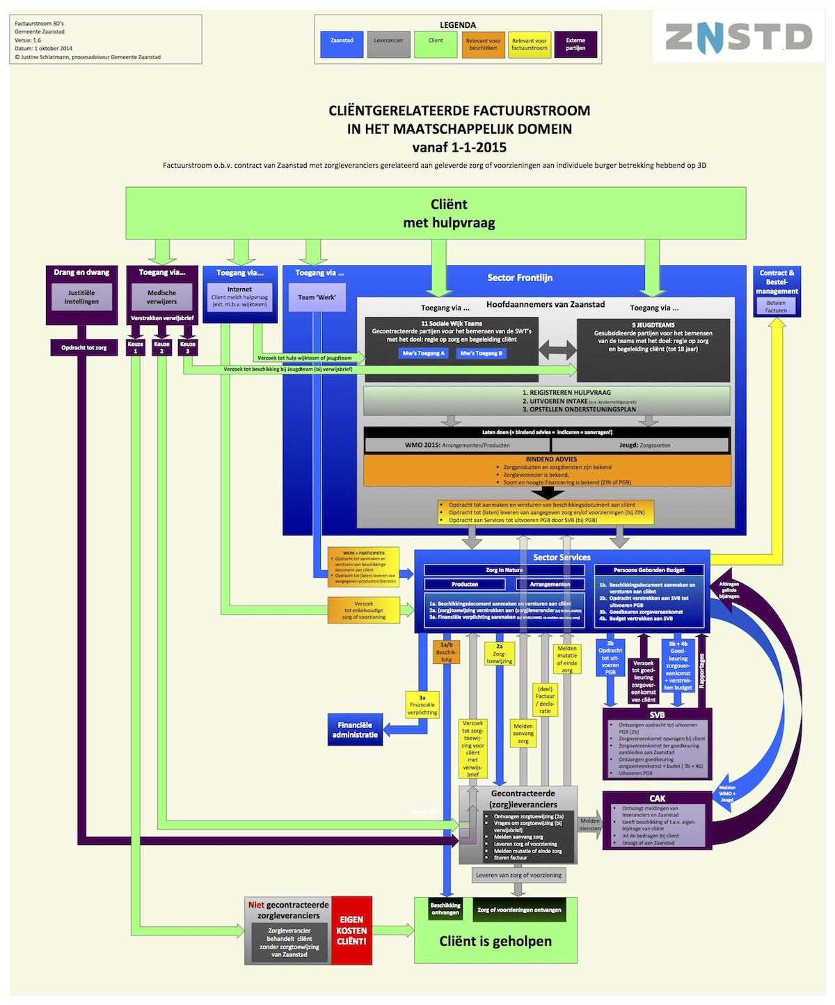 Factuurstroom bij MD versie 1.6