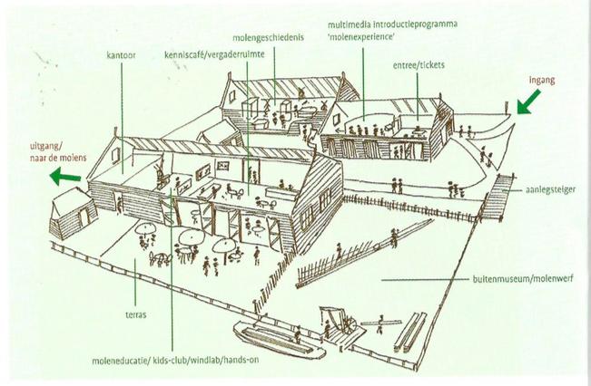 molenmuseum binnen