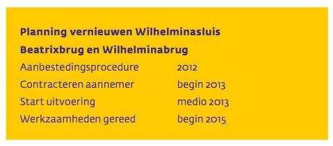 planning wilhelminasluis