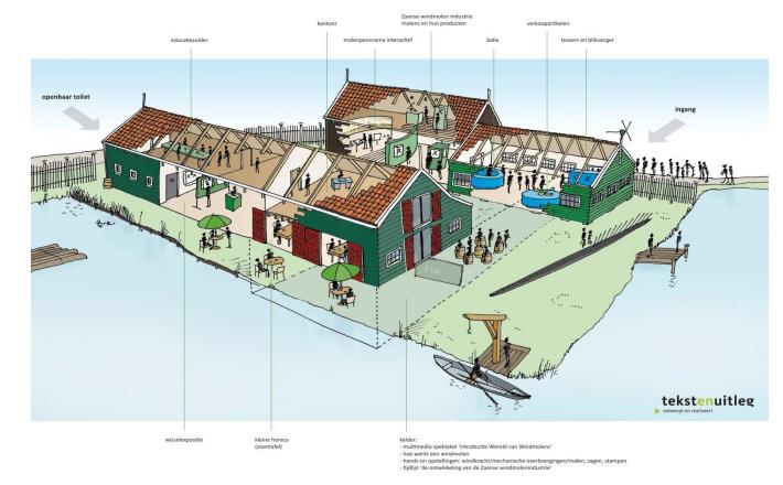 molenmuseum plan