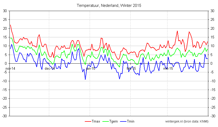winter_2015_nederland_temperatuur