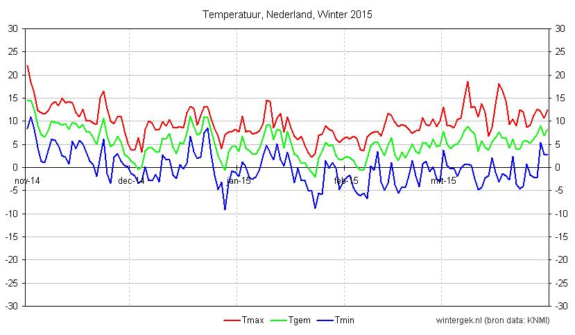 winter_2015_nederland_temperatuur