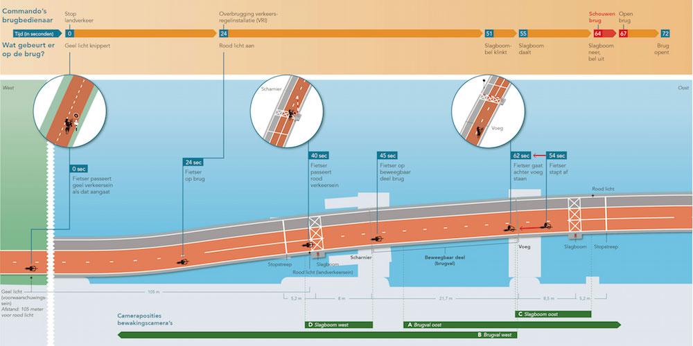 Rapport-De-Uylbrug-NL-tijdlijn