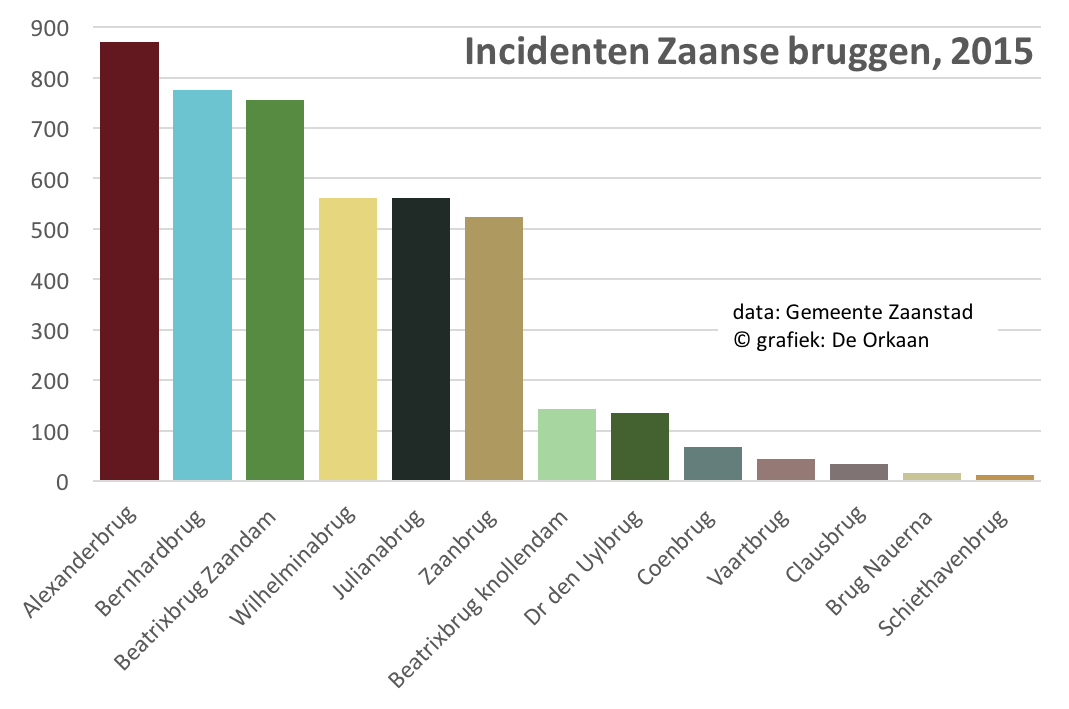 zaanbruggen incidenten