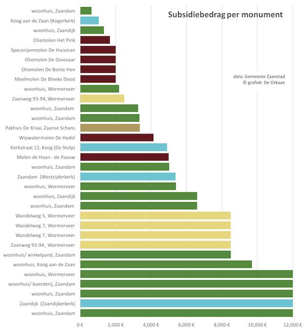 monumentensubsidies