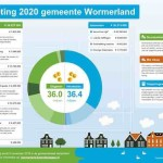 Infographic begroting 2020 - Wormerland def copy
