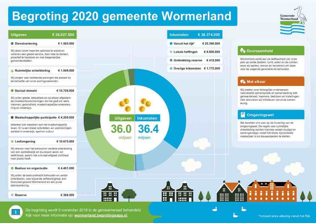 Infographic begroting 2020 - Wormerland def