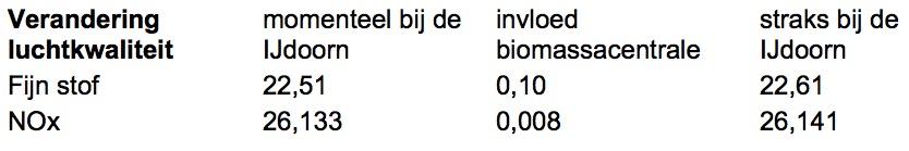 biomassa staatje luchtkwaliteit