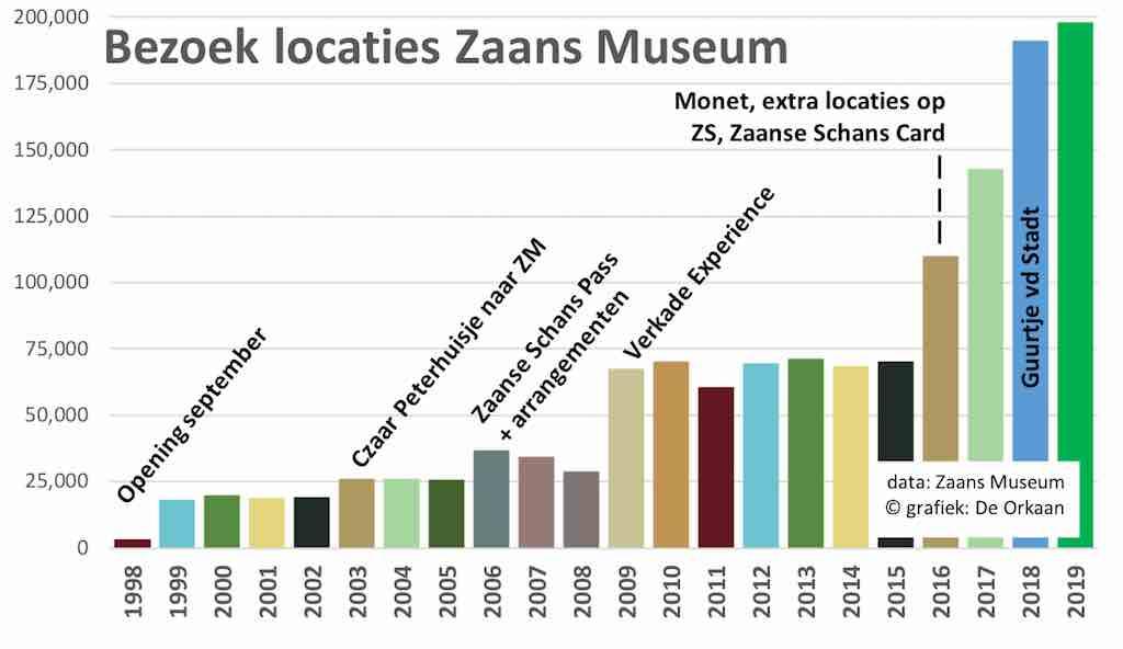 bezoek zaans museum 1998 2019