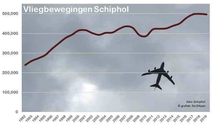 vliegbewegingen 1992 2019