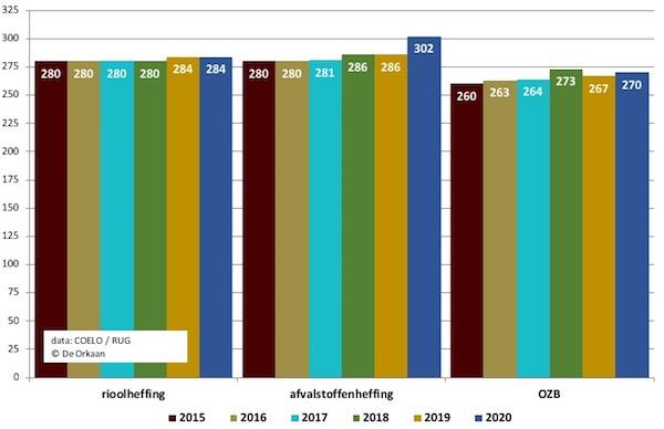 woonlasten 2013 2020