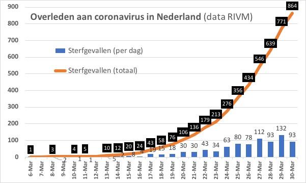 corona nederland 30 maart
