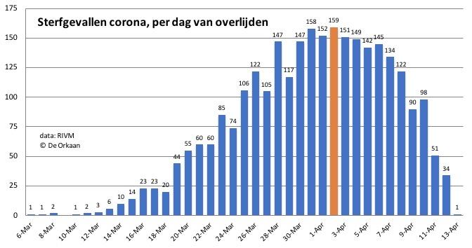 corona NL sterfgevallen dag 13 april