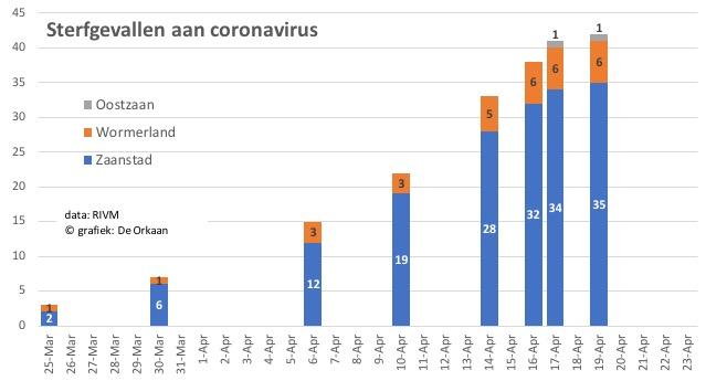 corona doden zaan 23 april