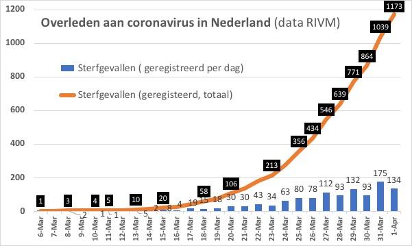 corona nederland 1 april
