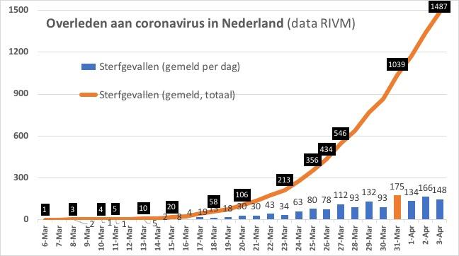 corona nederland 3 april