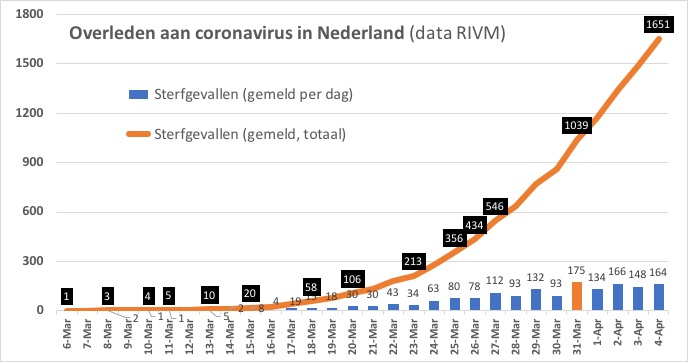 corona nederland 4 april