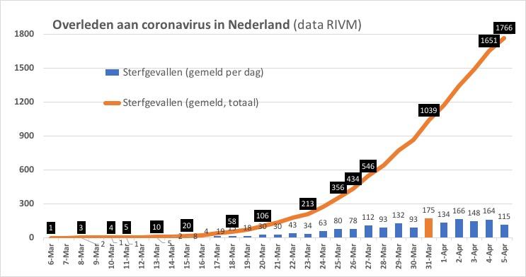 corona nederland 5 april