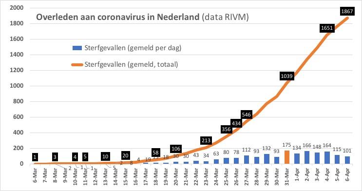 corona nederland 6 april