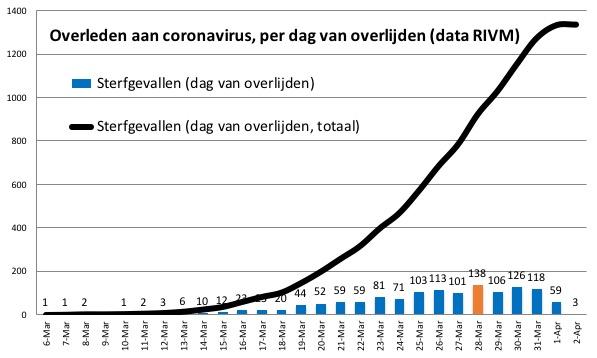 corona nederland sterfgevallen per dag 2 april
