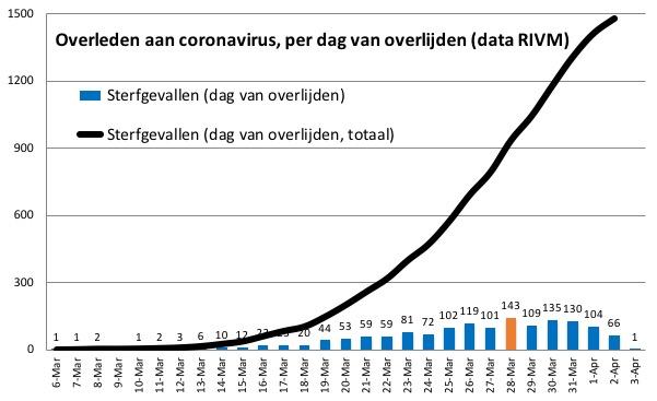 corona nederland sterfgevallen per dag 3 april