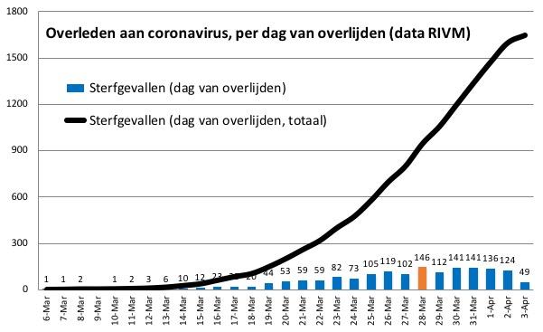 corona nederland sterfgevallen per dag 4 april