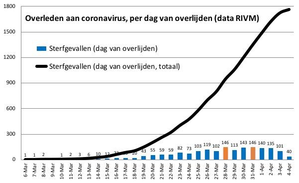 corona nederland sterfgevallen per dag 5 april
