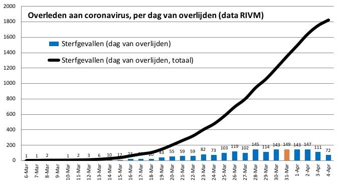 corona nederland sterfgevallen per dag 6 april