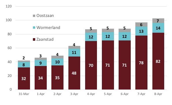 corona nederland sterfgevallen per dag 8 april